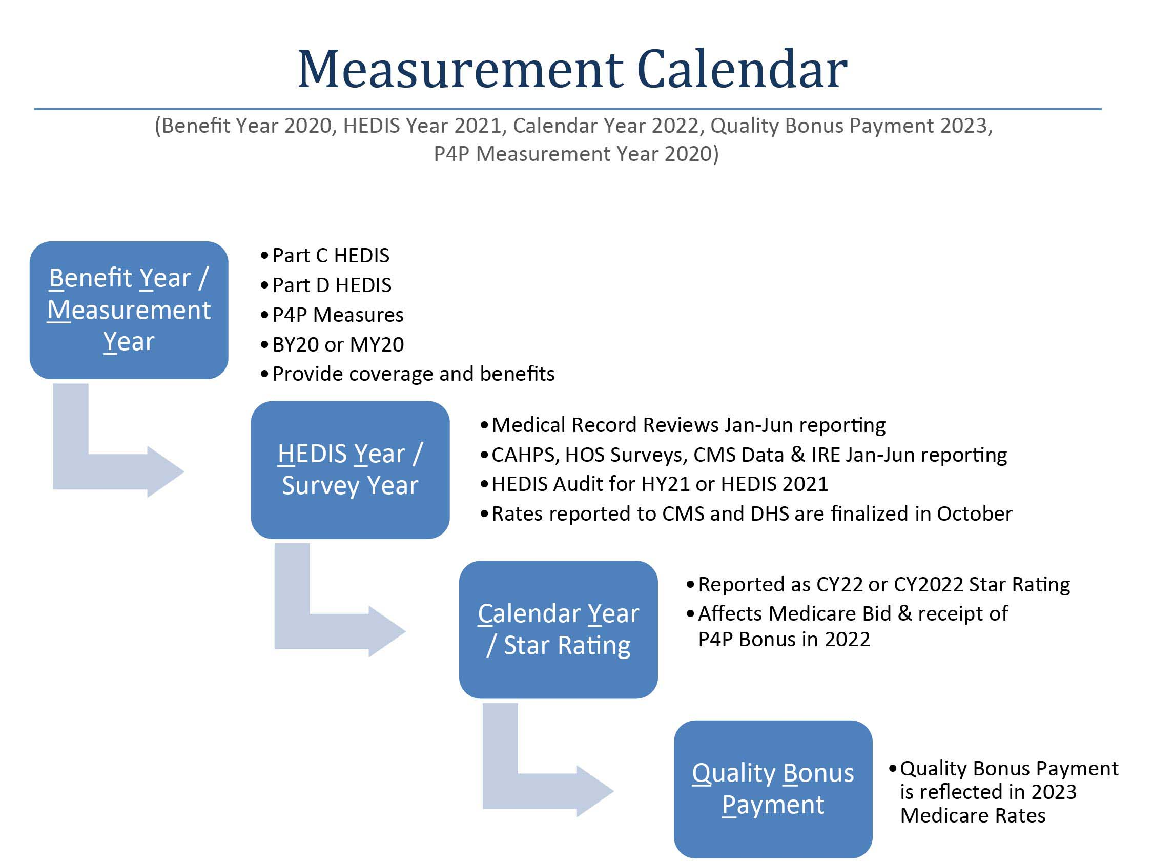 iCare Performance Measures Calendar